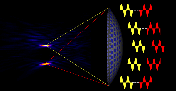 phased array principle in focused ultrasound systems enables electronic steering of the focal spot